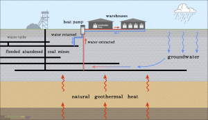 Geothermal energy from mineworkings